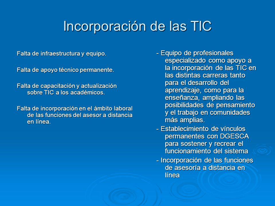 Incorporación de las TIC Falta de infraestructura y equipo. Falta de apoyo técnico permanente. Falta de capacitación y actualización sobre TIC a los a