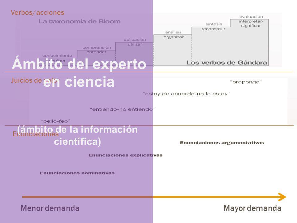Verbos/acciones Juicios de valor Enunciaciones Menor demandaMayor demanda Ámbito del experto en ciencia (ámbito de la información científica)