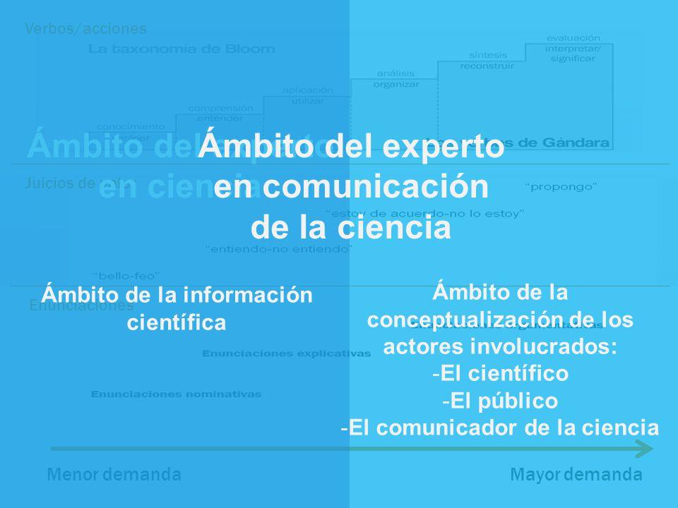 Verbos/acciones Juicios de valor Enunciaciones Menor demandaMayor demanda Ámbito del experto en ciencia Ámbito del experto en comunicación de la ciencia Ámbito de la conceptualización de los actores involucrados: -El científico -El público -El comunicador de la ciencia Ámbito de la información científica