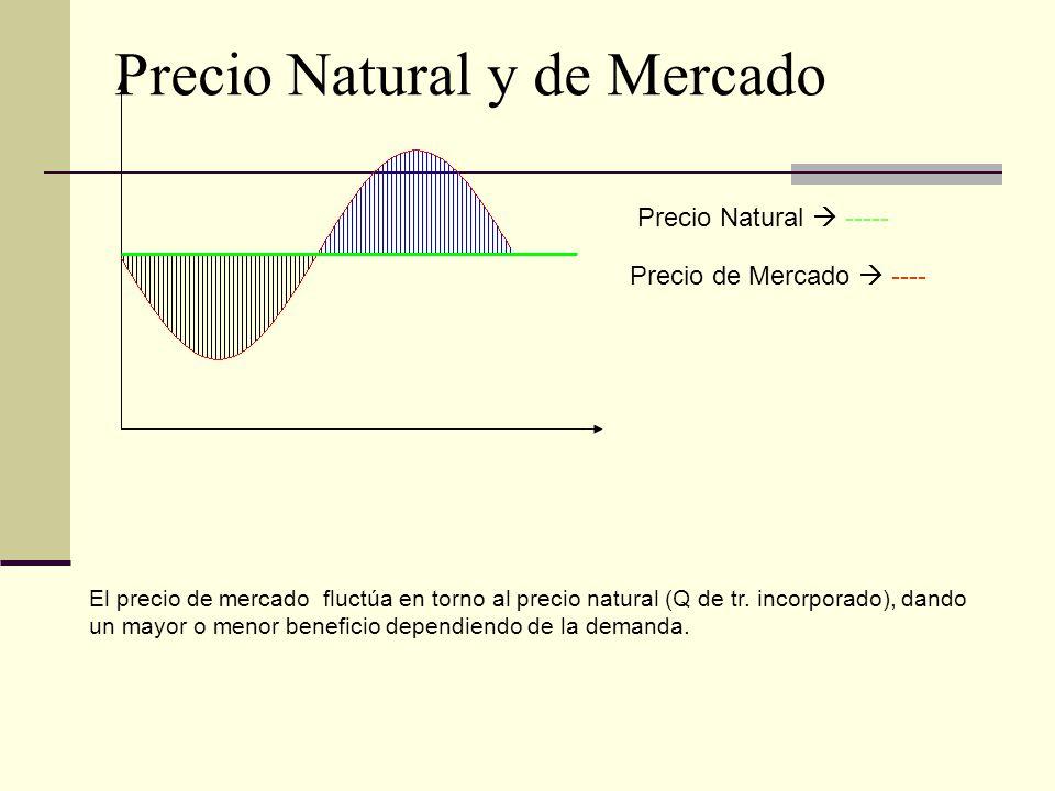 Precio Natural ----- Precio de Mercado ---- El precio de mercado fluctúa en torno al precio natural (Q de tr. incorporado), dando un mayor o menor ben