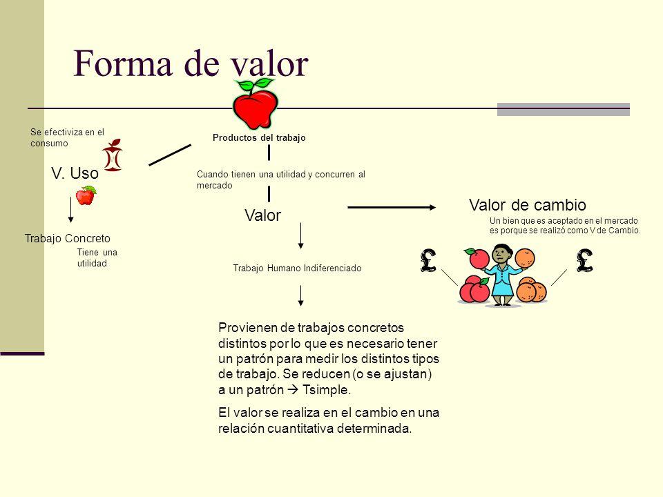 Forma de valor V. Uso Se efectiviza en el consumo Valor Trabajo Concreto Trabajo Humano Indiferenciado Valor de cambio Provienen de trabajos concretos