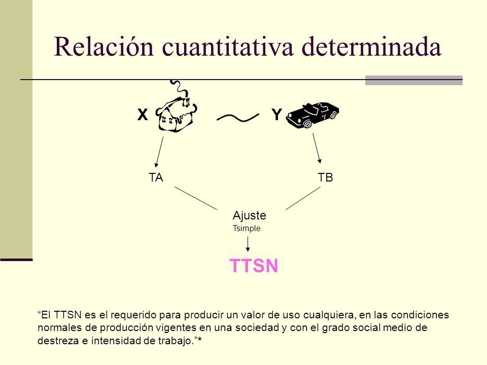 Relación cuantitativa determinada El TTSN es el requerido para producir un valor de uso cualquiera, en las condiciones normales de producción vigentes