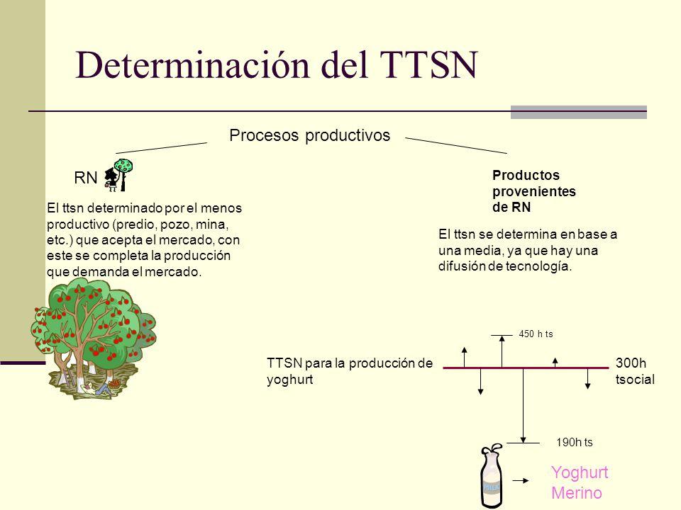 Determinación del TTSN Procesos productivos RN El ttsn determinado por el menos productivo (predio, pozo, mina, etc.) que acepta el mercado, con este