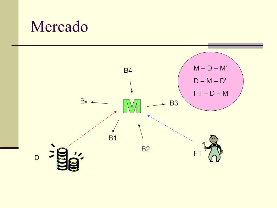 Mercado D FT B1 B2 B3 B4 BxBx M – D – M D – M – D FT – D – M