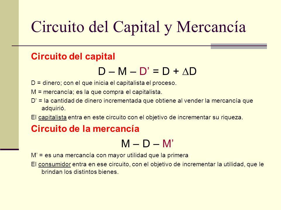 Circuito del Capital y Mercancía Circuito del capital D – M – D = D + D D = dinero; con el que inicia el capitalista el proceso. M = mercancía; es la