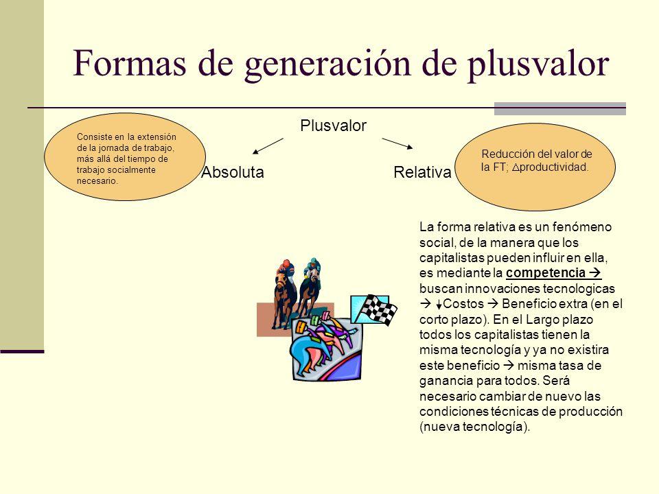 Formas de generación de plusvalor Plusvalor AbsolutaRelativa Consiste en la extensión de la jornada de trabajo, más allá del tiempo de trabajo socialm