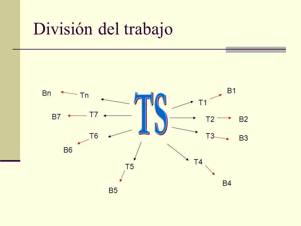 División del trabajo T1 T2 T3 T4 T5 T6 T7 Tn B1 B2 B3 B4 B5 B6 B7 Bn