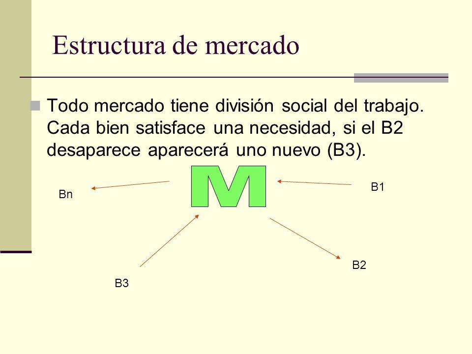 Estructura de mercado Todo mercado tiene división social del trabajo. Cada bien satisface una necesidad, si el B2 desaparece aparecerá uno nuevo (B3).