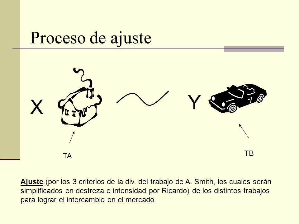 X Y TA TB Ajuste (por los 3 criterios de la div. del trabajo de A. Smith, los cuales serán simplificados en destreza e intensidad por Ricardo) de los