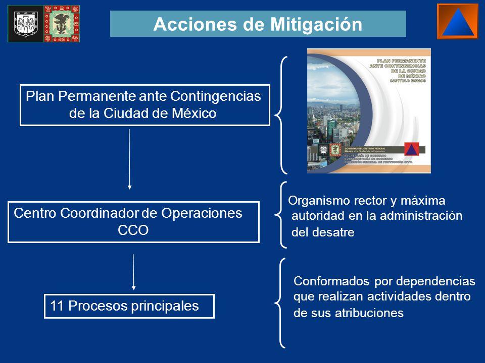 Acciones de Mitigación Plan Permanente ante Contingencias de la Ciudad de México 11 Procesos principales Conformados por dependencias que realizan act
