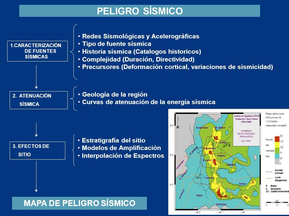 1.CARACTERIZACIÓN DE FUENTES SÍSMICAS PELIGRO SÍSMICO Redes Sismológicas y Acelerográficas Tipo de fuente sísmica Historia sísmica (Catalogos historic