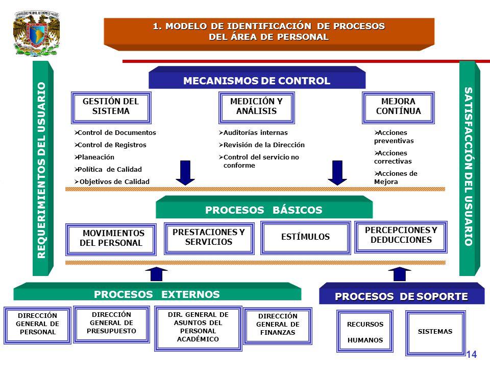 1. MODELO DE IDENTIFICACIÓN DE PROCESOS DEL ÁREA DE PERSONAL PROCESOS DE SOPORTE MECANISMOS DE CONTROL Acciones preventivas Acciones correctivas Accio