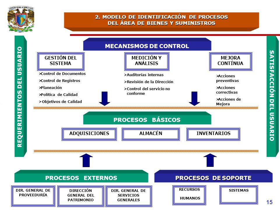 2. MODELO DE IDENTIFICACIÓN DE PROCESOS DEL ÁREA DE BIENES Y SUMINISTROS MECANISMOS DE CONTROL Acciones preventivas Acciones correctivas Acciones de M
