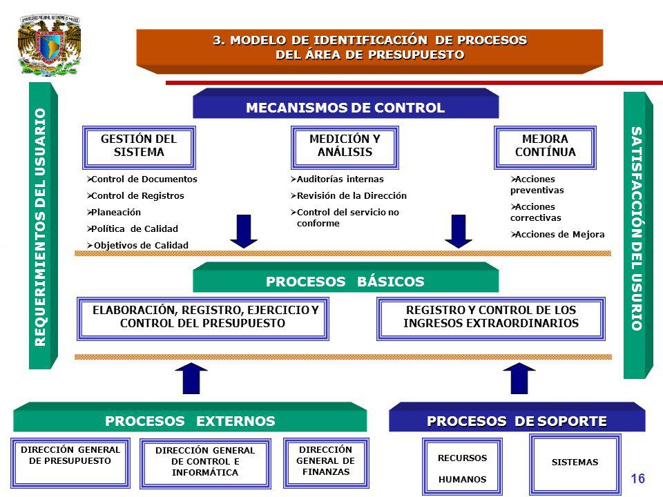 3. MODELO DE IDENTIFICACIÓN DE PROCESOS DEL ÁREA DE PRESUPUESTO MECANISMOS DE CONTROL Acciones preventivas Acciones correctivas Acciones de Mejora Con