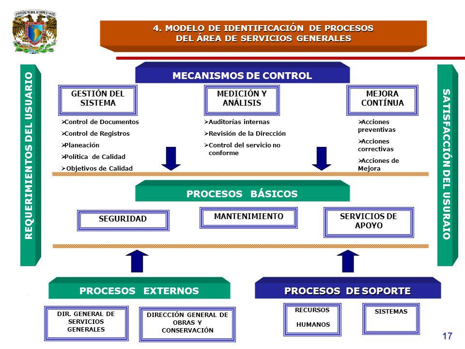 4. MODELO DE IDENTIFICACIÓN DE PROCESOS DEL ÁREA DE SERVICIOS GENERALES MECANISMOS DE CONTROL Acciones preventivas Acciones correctivas Acciones de Me