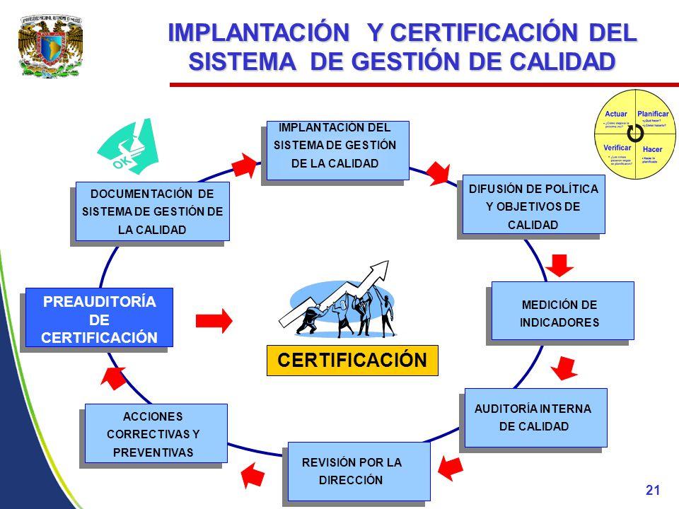 IMPLANTACIÓN Y CERTIFICACIÓN DEL SISTEMA DE GESTIÓN DE CALIDAD CERTIFICACIÓN DIFUSIÓN DE POLÍTICA Y OBJETIVOS DE CALIDAD MEDICIÓN DE INDICADORES PREAUDITORÍA DE CERTIFICACIÓN DOCUMENTACIÓN DE SISTEMA DE GESTIÓN DE LA CALIDAD IMPLANTACIÓN DEL SISTEMA DE GESTIÓN DE LA CALIDAD ACCIONES CORRECTIVAS Y PREVENTIVAS AUDITORÍA INTERNA DE CALIDAD REVISIÓN POR LA DIRECCIÓN 21