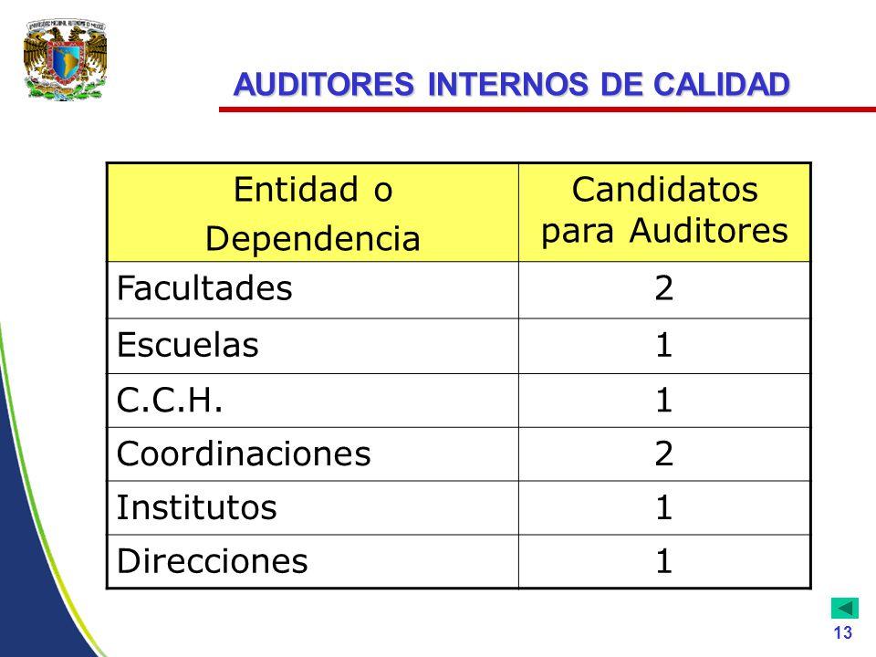 Entidad o Dependencia Candidatos para Auditores Facultades2 Escuelas1 C.C.H.1 Coordinaciones2 Institutos1 Direcciones1 AUDITORES INTERNOS DE CALIDAD 13