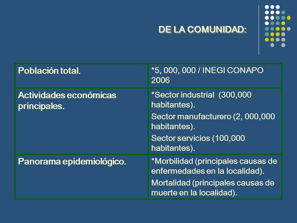 DE LA COMUNIDAD: Población total.