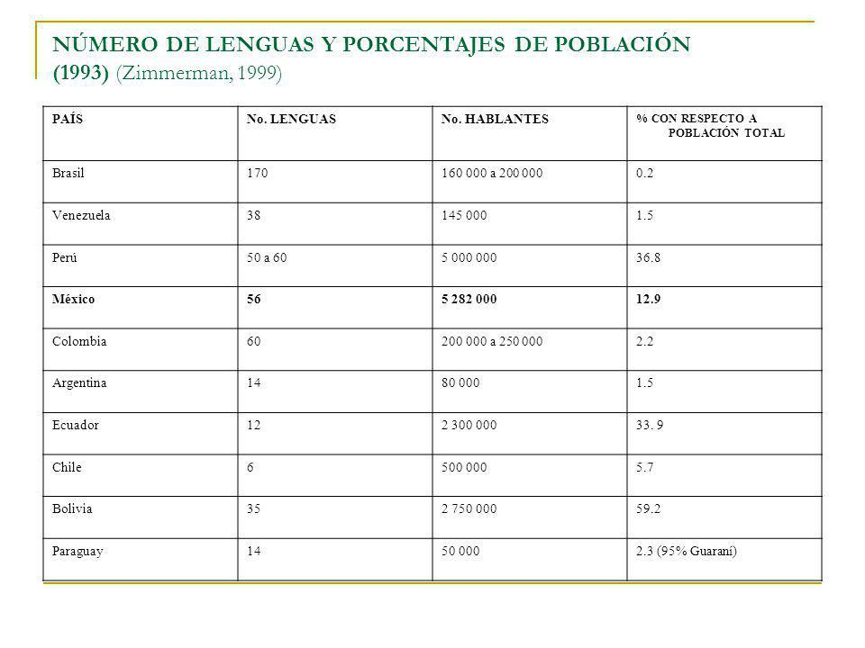 NÚMERO DE LENGUAS Y PORCENTAJES DE POBLACIÓN (1993) (Zimmerman, 1999) PAÍSNo. LENGUASNo. HABLANTES % CON RESPECTO A POBLACIÓN TOTAL Brasil170160 000 a