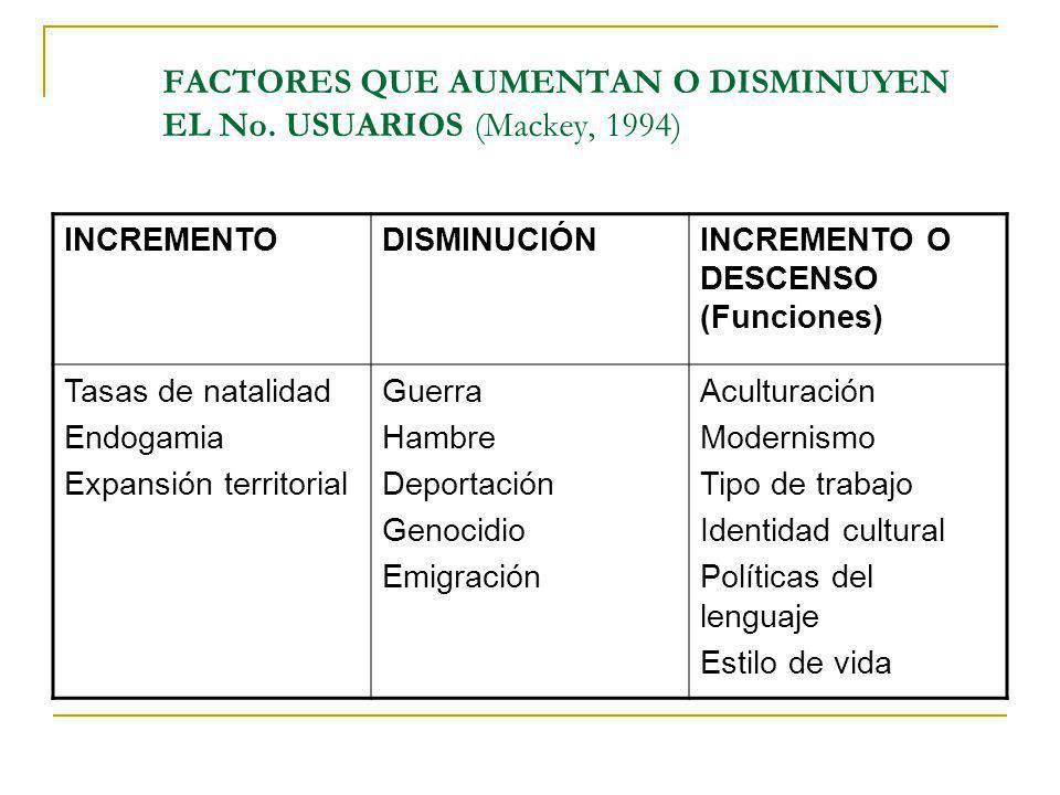 FACTORES QUE AUMENTAN O DISMINUYEN EL No. USUARIOS (Mackey, 1994) INCREMENTODISMINUCIÓNINCREMENTO O DESCENSO (Funciones) Tasas de natalidad Endogamia