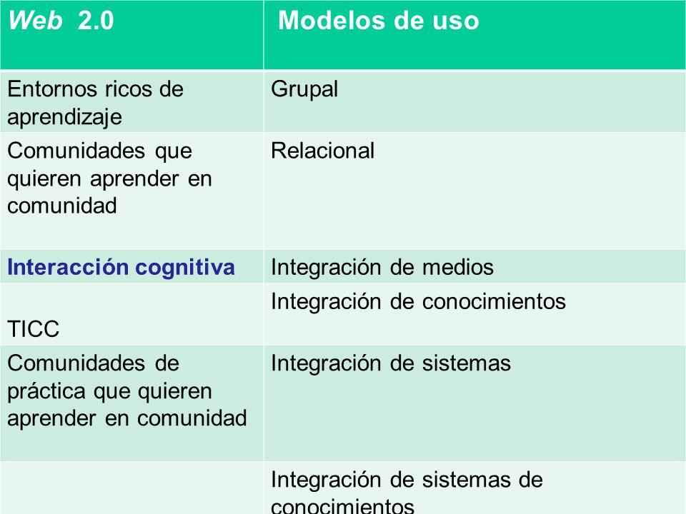 Web 2.0 Modelos de uso Entornos ricos de aprendizaje Grupal Comunidades que quieren aprender en comunidad Relacional Interacción cognitivaIntegración de medios TICC Integración de conocimientos Comunidades de práctica que quieren aprender en comunidad Integración de sistemas Integración de sistemas de conocimientos