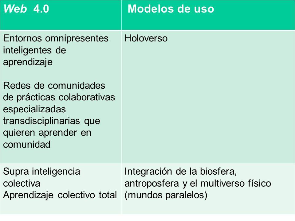 Web 4.0 Modelos de uso Entornos omnipresentes inteligentes de aprendizaje Redes de comunidades de prácticas colaborativas especializadas transdisciplinarias que quieren aprender en comunidad Holoverso Supra inteligencia colectiva Aprendizaje colectivo total Integración de la biosfera, antroposfera y el multiverso físico (mundos paralelos)