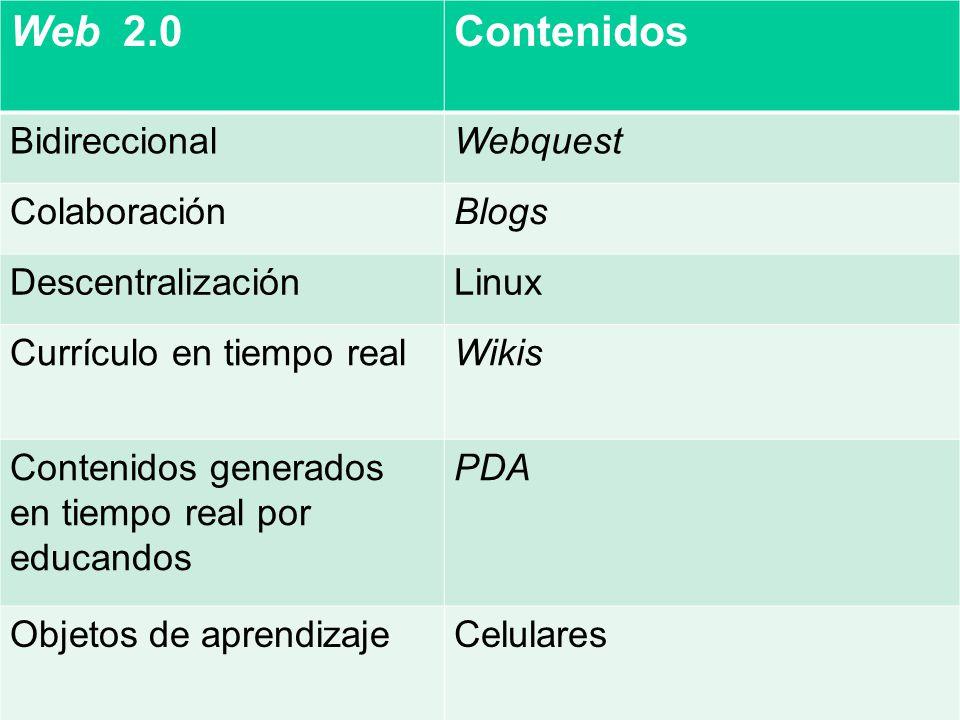 Web 2.0Contenidos BidireccionalWebquest ColaboraciónBlogs DescentralizaciónLinux Currículo en tiempo realWikis Contenidos generados en tiempo real por educandos PDA Objetos de aprendizajeCelulares
