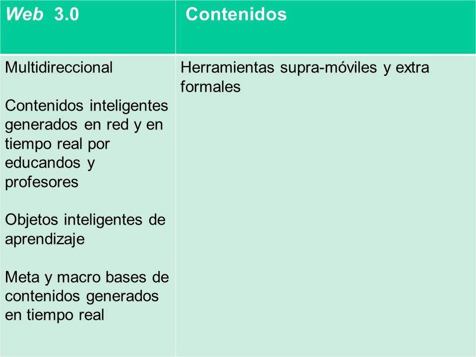 Web 3.0 Contenidos Multidireccional Contenidos inteligentes generados en red y en tiempo real por educandos y profesores Objetos inteligentes de aprendizaje Meta y macro bases de contenidos generados en tiempo real Herramientas supra-móviles y extra formales