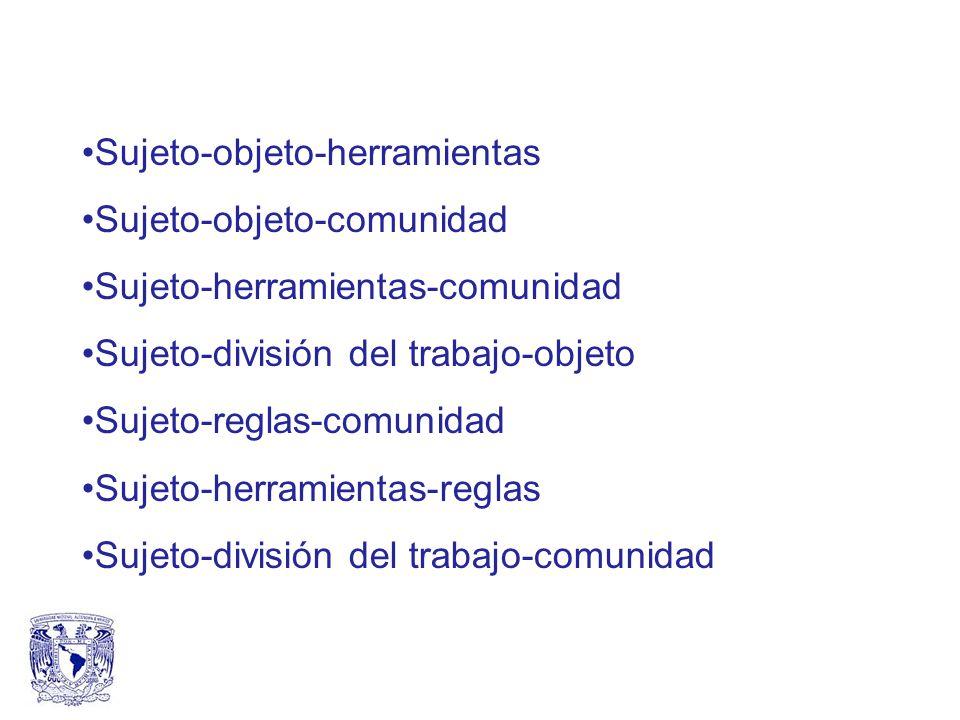 Sujeto-objeto-herramientas Sujeto-objeto-comunidad Sujeto-herramientas-comunidad Sujeto-división del trabajo-objeto Sujeto-reglas-comunidad Sujeto-her