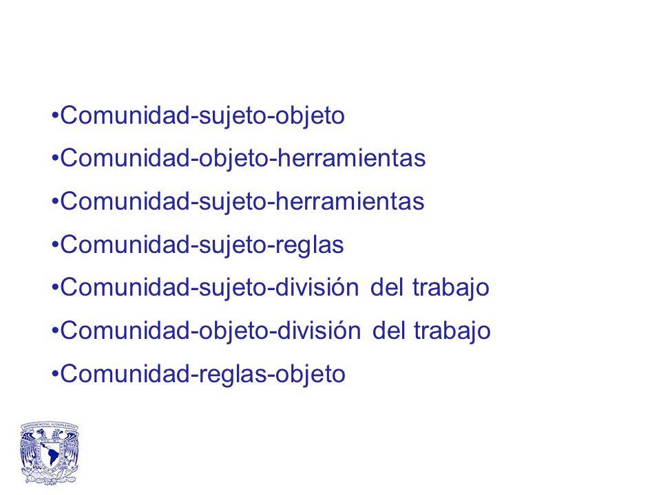 Comunidad-sujeto-objeto Comunidad-objeto-herramientas Comunidad-sujeto-herramientas Comunidad-sujeto-reglas Comunidad-sujeto-división del trabajo Comunidad-objeto-división del trabajo Comunidad-reglas-objeto