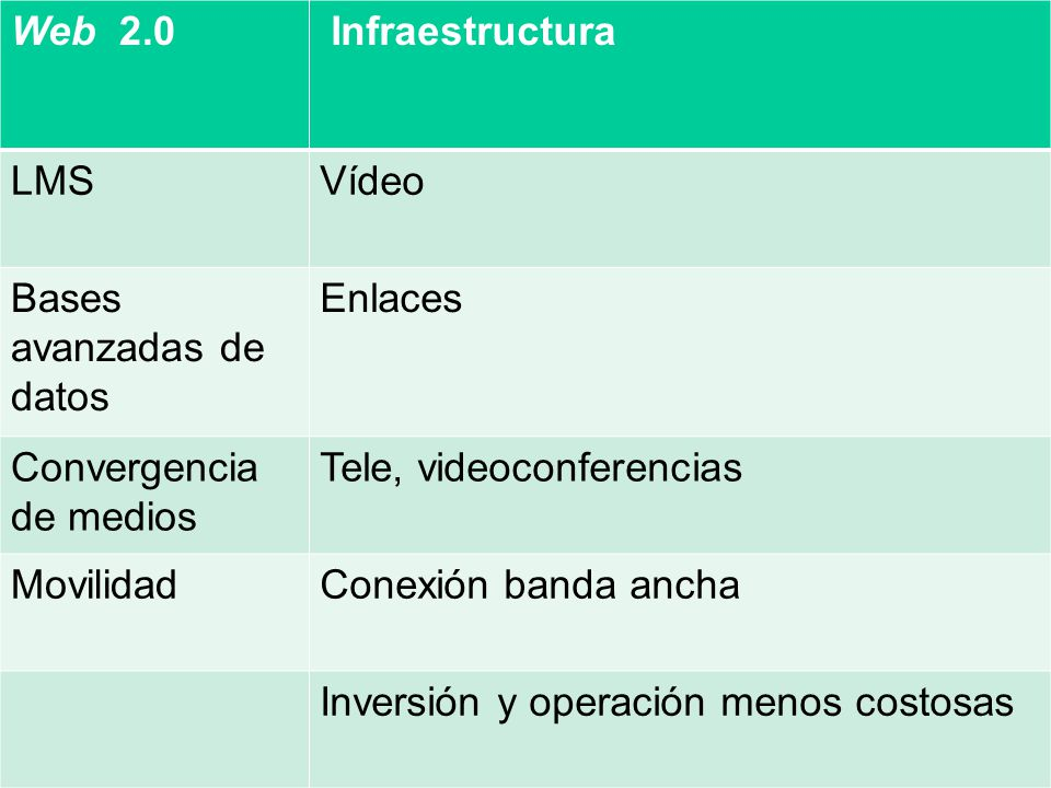 Web 2.0 Infraestructura LMSVídeo Bases avanzadas de datos Enlaces Convergencia de medios Tele, videoconferencias MovilidadConexión banda ancha Inversión y operación menos costosas
