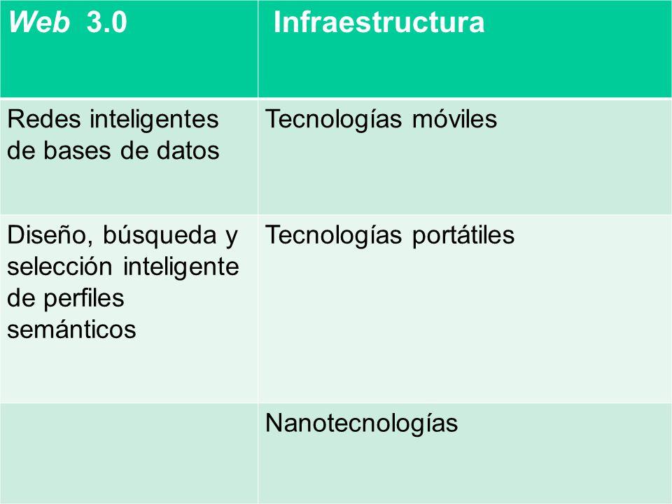 Web 3.0 Infraestructura Redes inteligentes de bases de datos Tecnologías móviles Diseño, búsqueda y selección inteligente de perfiles semánticos Tecno