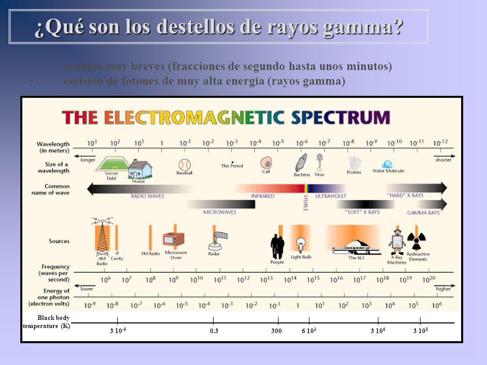 eventos muy breves (fracciones de segundo hasta unos minutos) emisión de fotones de muy alta energía (rayos gamma) ¿Qué son los destellos de rayos gam