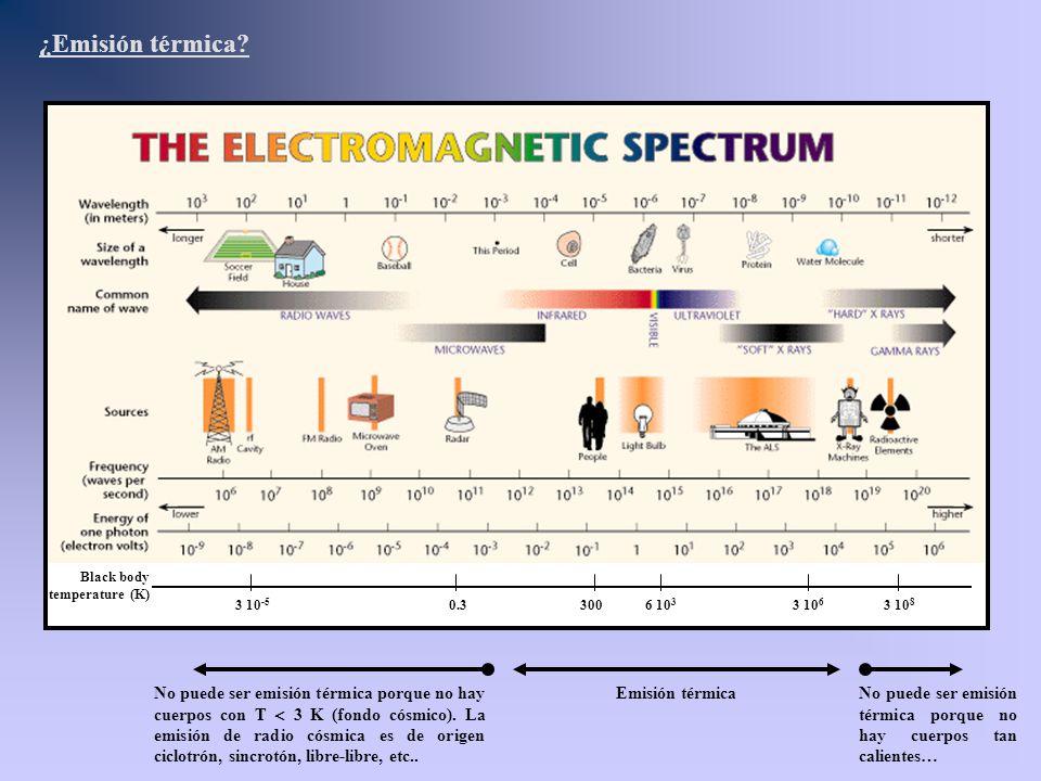 3 10 8 Black body temperature (K) 3 10 6 6 10 3 3000.33 10 -5 ¿Emisión térmica? No puede ser emisión térmica porque no hay cuerpos con T 3 K (fondo có