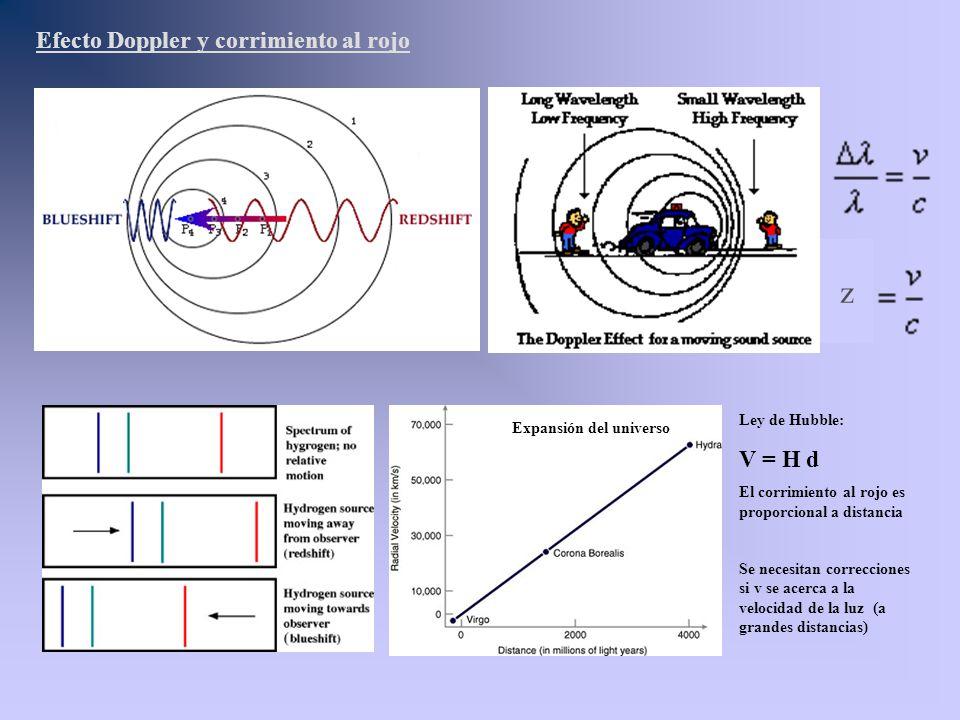 Efecto Doppler y corrimiento al rojo Expansión del universo Ley de Hubble: V = H d El corrimiento al rojo es proporcional a distancia Se necesitan cor