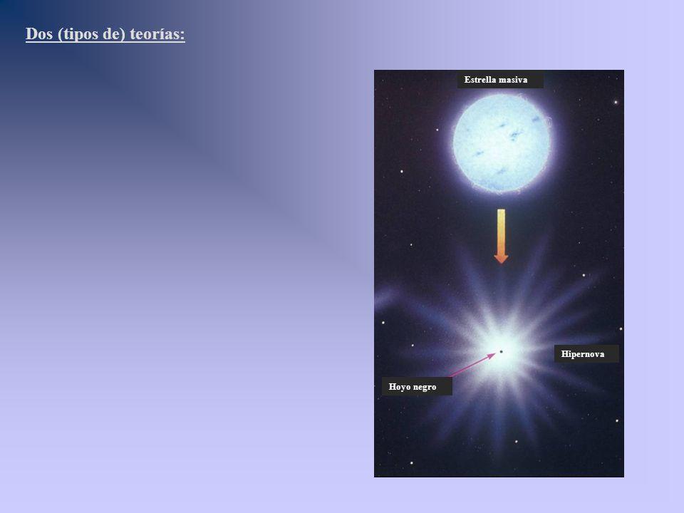 Estrella masiva Hipernova Hoyo negro Dos (tipos de) teorías: