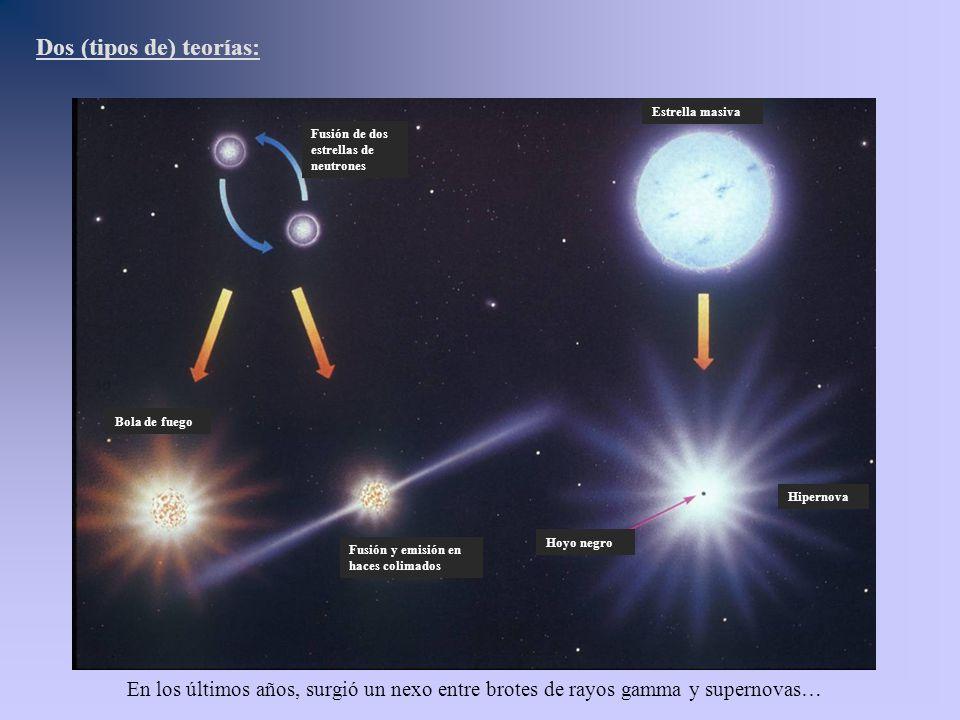 Fusión de dos estrellas de neutrones Bola de fuego Fusión y emisión en haces colimados Estrella masiva Hipernova Hoyo negro Dos (tipos de) teorías: En