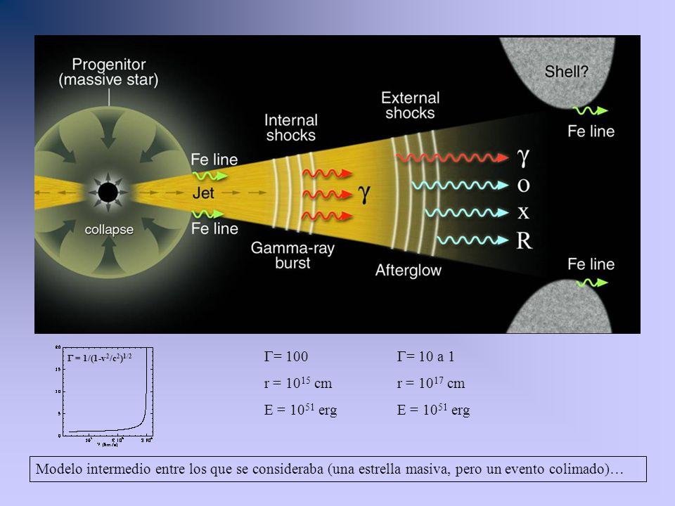 = 100 r = 10 15 cm E = 10 51 erg = 10 a 1 r = 10 17 cm E = 10 51 erg Modelo intermedio entre los que se consideraba (una estrella masiva, pero un even