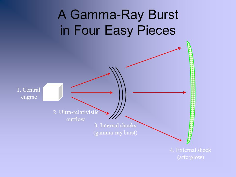 A Gamma-Ray Burst in Four Easy Pieces 1.Central engine 2.