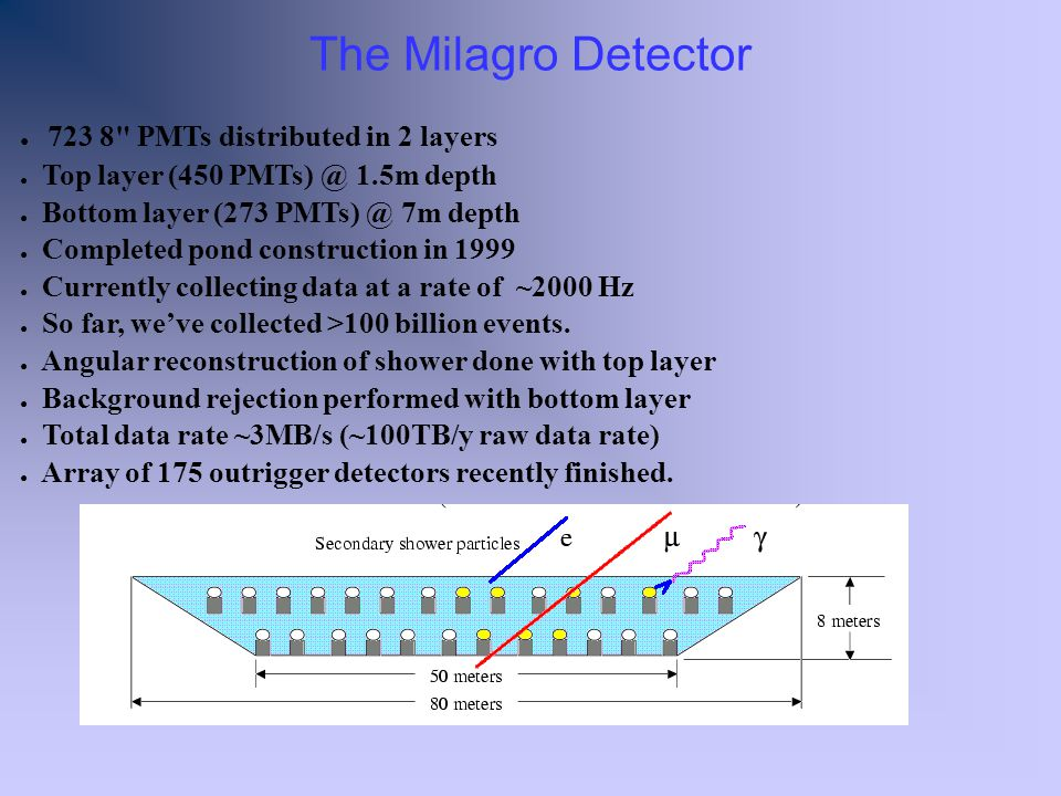 The Milagro Detector 723 8 PMTs distributed in 2 layers Top layer (450 PMTs) @ 1.5m depth Bottom layer (273 PMTs) @ 7m depth Completed pond construction in 1999 Currently collecting data at a rate of ~2000 Hz So far, weve collected >100 billion events.