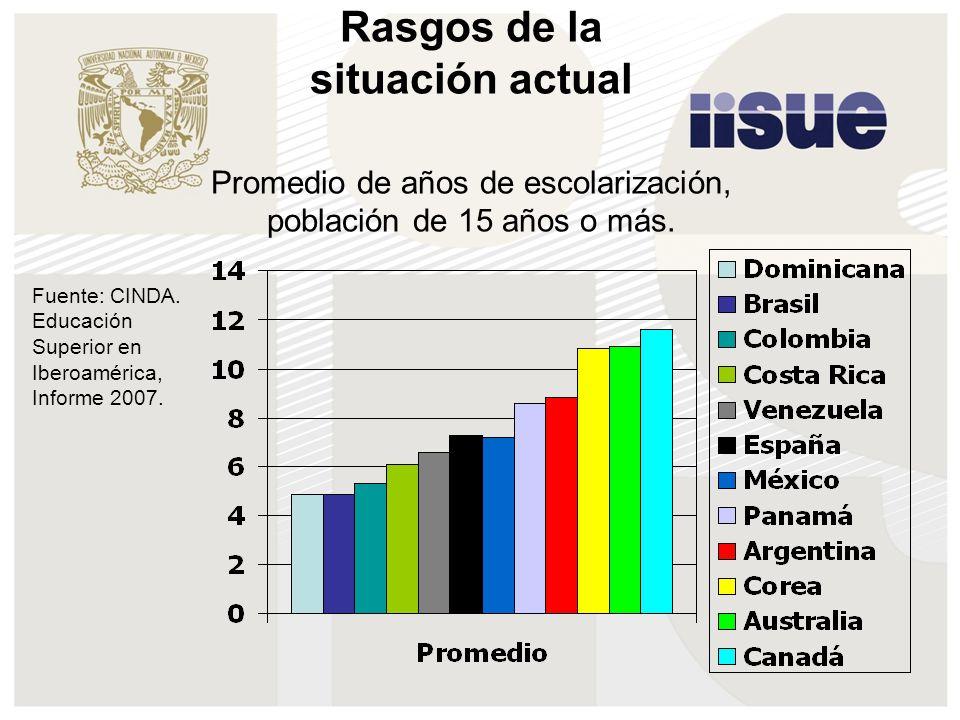 Rasgos de la situación actual Promedio de años de escolarización, población de 15 años o más. Fuente: CINDA. Educación Superior en Iberoamérica, Infor