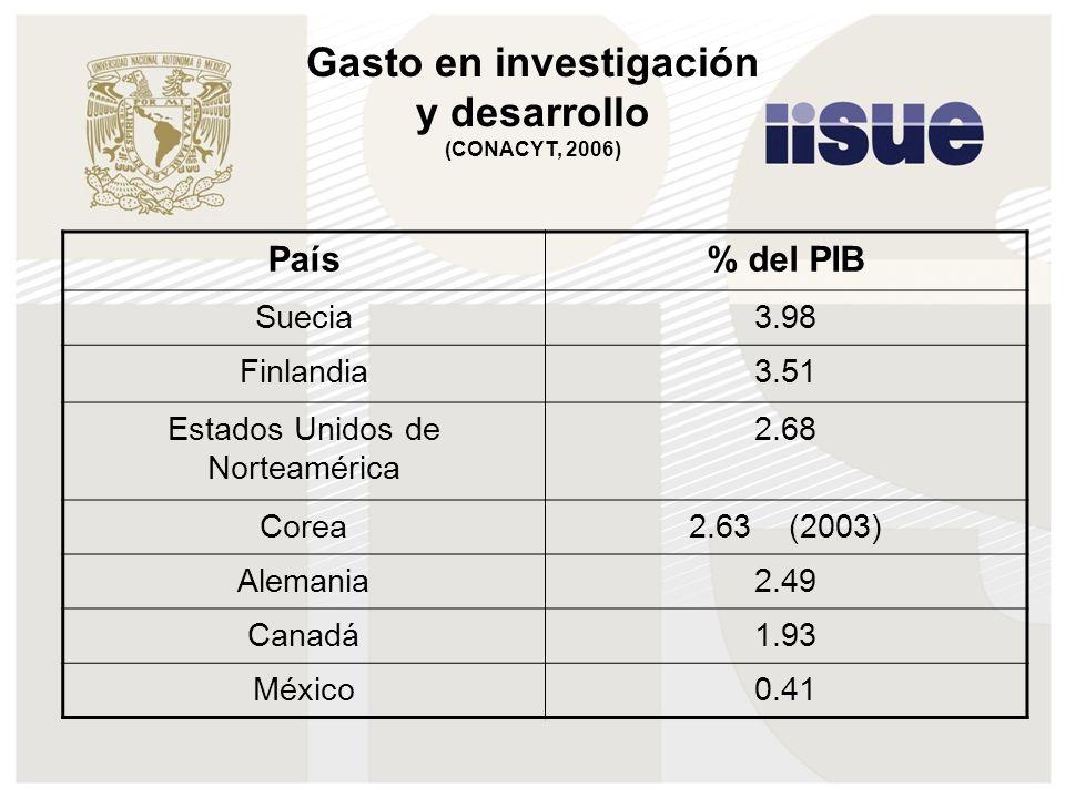 Gasto en investigación y desarrollo (CONACYT, 2006) País% del PIB Suecia3.98 Finlandia3.51 Estados Unidos de Norteamérica 2.68 Corea2.63 (2003) Alemania2.49 Canadá1.93 México0.41