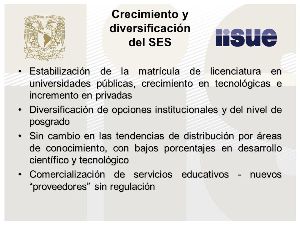Crecimiento y diversificación del SES Estabilización de la matrícula de licenciatura en universidades públicas, crecimiento en tecnológicas e incremen