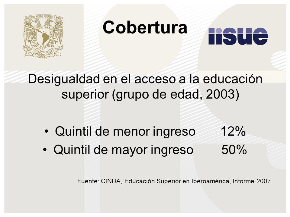Cobertura Desigualdad en el acceso a la educación superior (grupo de edad, 2003) Quintil de menor ingreso 12% Quintil de mayor ingreso 50% Fuente: CINDA, Educación Superior en Iberoamérica, Informe 2007.