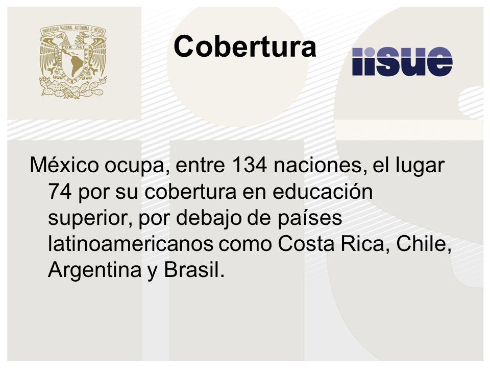 Cobertura México ocupa, entre 134 naciones, el lugar 74 por su cobertura en educación superior, por debajo de países latinoamericanos como Costa Rica, Chile, Argentina y Brasil.