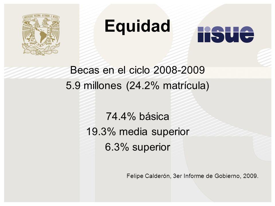 Equidad Becas en el ciclo 2008-2009 5.9 millones (24.2% matrícula) 74.4% básica 19.3% media superior 6.3% superior Felipe Calderón, 3er Informe de Gob