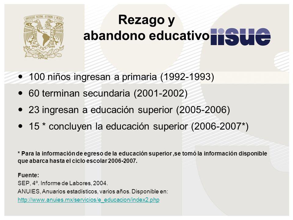 Rezago y abandono educativo 100 niños ingresan a primaria (1992-1993) 60 terminan secundaria (2001-2002) 23 ingresan a educación superior (2005-2006)