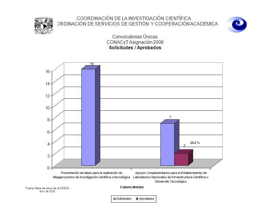 22 de abril de 2008 10:00 hrs. COORDINACIÓN DE LA INVESTIGACIÓN CIENTÍFICA COORDINACIÓN DE SERVICIOS DE GESTIÓN Y COOPERACIÓN ACADÉMICA Convocatorias