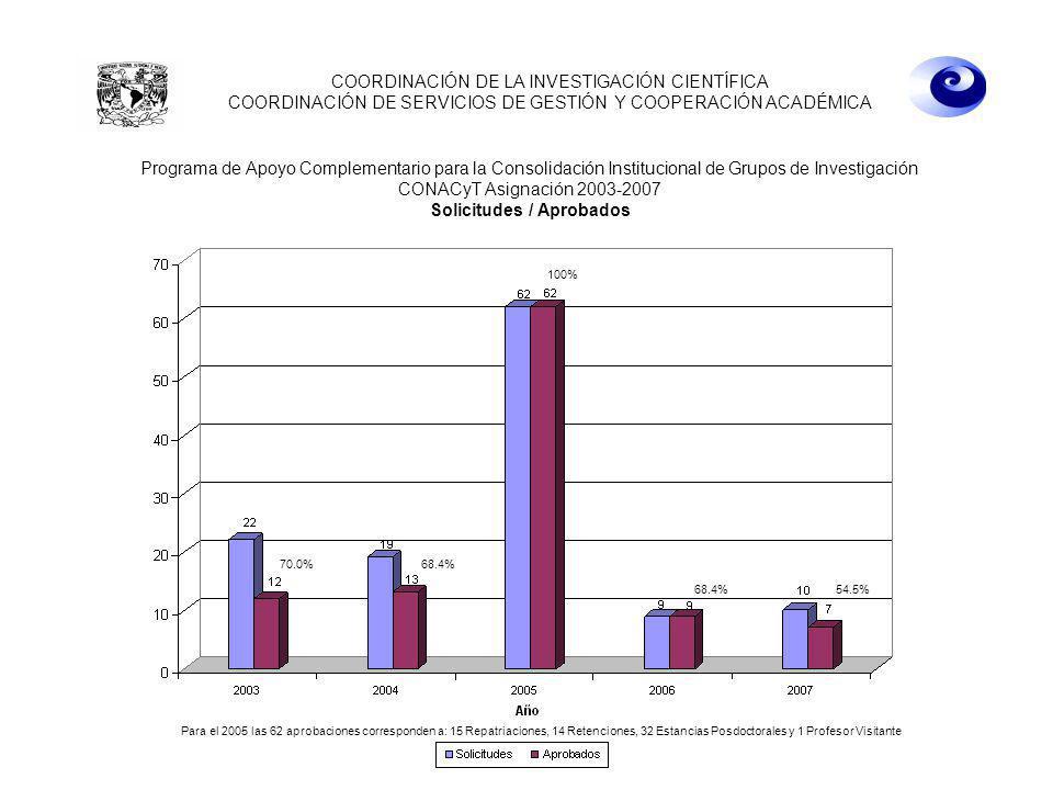 22 de abril de 2008 10:00 hrs. COORDINACIÓN DE LA INVESTIGACIÓN CIENTÍFICA COORDINACIÓN DE SERVICIOS DE GESTIÓN Y COOPERACIÓN ACADÉMICA Para el 2005 l