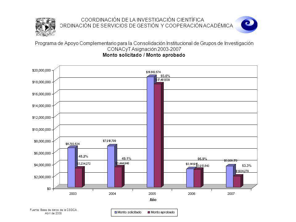 22 de abril de 2008 10:00 hrs. COORDINACIÓN DE LA INVESTIGACIÓN CIENTÍFICA COORDINACIÓN DE SERVICIOS DE GESTIÓN Y COOPERACIÓN ACADÉMICA 93.6% Fuente: